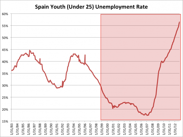 http://hrackova.veronika.sweb.cz/in-spain-the-epicenter-of-europes-youth-unemployment-crisis-the-rate-has-soared-to-565.png